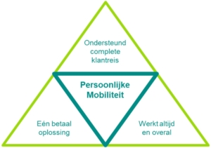Mobility as a Service InTraffic_MaaS-driehoek
