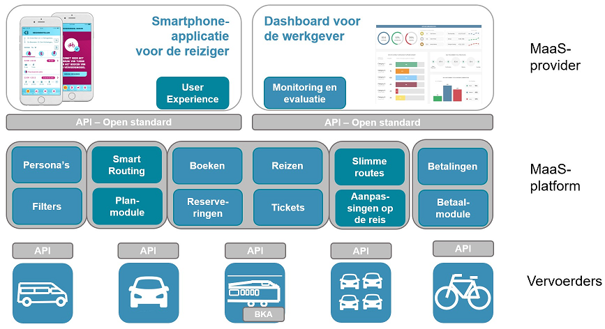 Mobility as a Service InTraffic_MaaS-platform